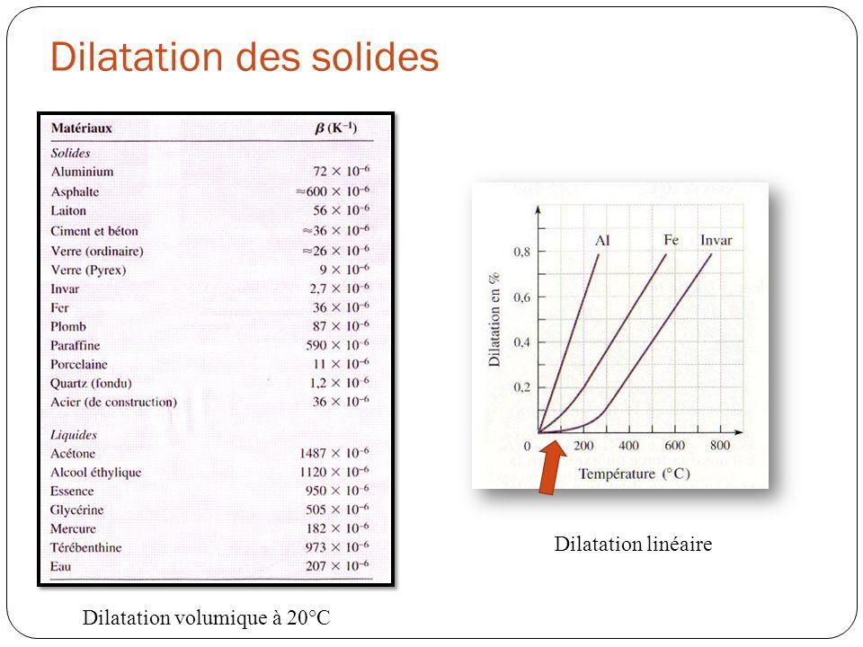 Dilatation des solides Dilatation volumique à 20°C Dilatation linéaire