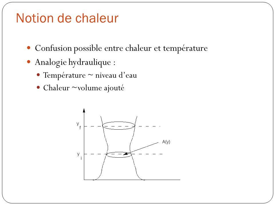 Notion de chaleur Confusion possible entre chaleur et température Analogie hydraulique : Température ~ niveau deau Chaleur ~volume ajouté