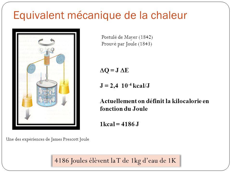 Equivalent mécanique de la chaleur Postulé de Mayer (1842) Prouvé par Joule (1843) 4186 Joules élèvent la T de 1kg deau de 1K Q = J E J = 2,4 10 -4 kc