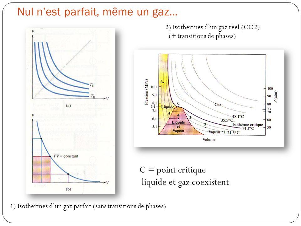 1) Isothermes dun gaz parfait (sans transitions de phases) Nul nest parfait, même un gaz... 2) Isothermes dun gaz réel (CO2) (+ transitions de phases)