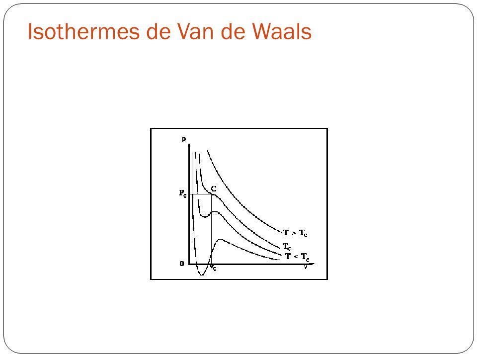 Isothermes de Van de Waals