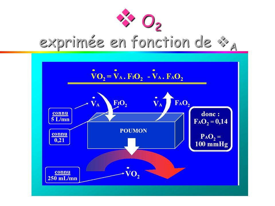 O 2 exprimée en fonction de A O 2 exprimée en fonction de A