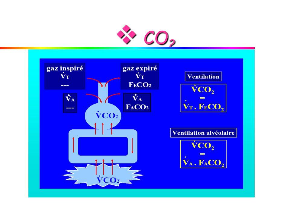 CO 2 CO 2
