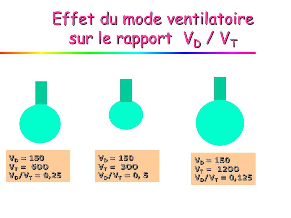 Effet du mode ventilatoire sur le rapport V D / V T V D = 150 V T = 3OO V D /V T = 0, 5 V D = 150 V T = 6OO V D /V T = 0,25 V D = 150 V T = 12OO V D /