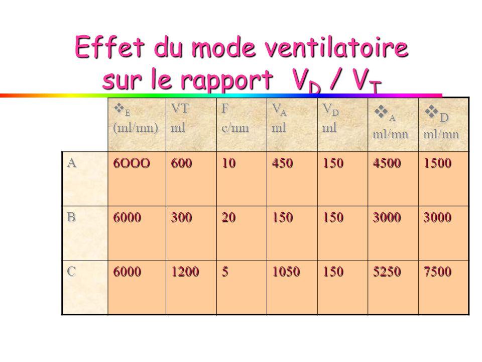 Effet du mode ventilatoire sur le rapport V D / V T E(ml/mn)VTmlFc/mn V A ml V D ml Aml/mn Dml/mn A6OOO6001045015045001500 B60003002015015030003000 C6