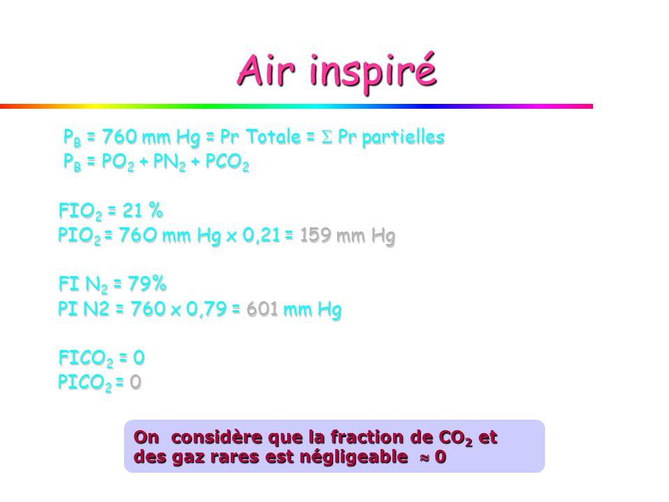 Air inspiré P B = 760 mm Hg = Pr Totale = Pr partielles P B = 760 mm Hg = Pr Totale = Pr partielles P B = PO 2 + PN 2 + PCO 2 P B = PO 2 + PN 2 + PCO
