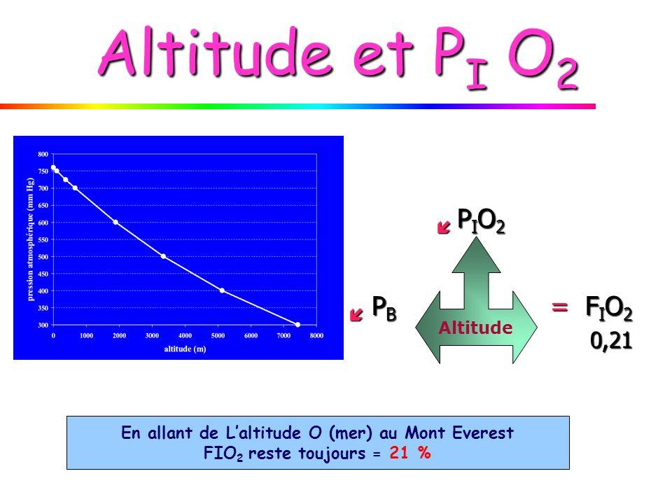Altitude et P I O 2 P I O 2 P I O 2 P B = F I O 2 P B = F I O 2 0,21 0,21 Altitude En allant de Laltitude O (mer) au Mont Everest FIO 2 reste toujours
