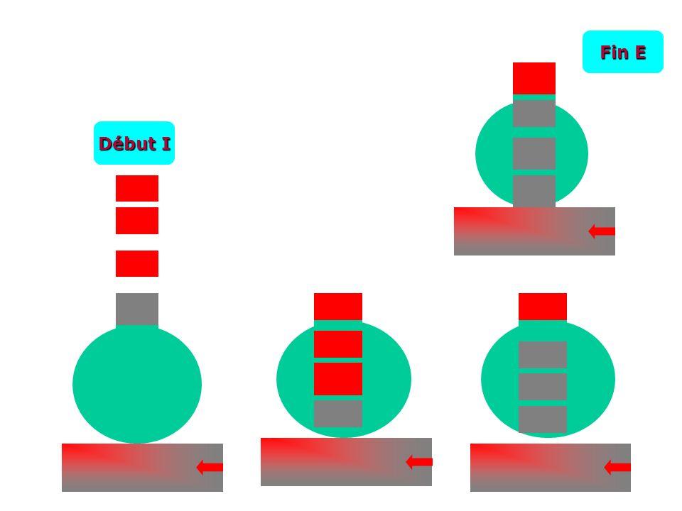 Air inspiré, expiré et alvéolaire Air inspiré :Air inspiré : atmosphérique atmosphérique Air expiré :Air expiré : Mélange air EMA Mélange air EMA + Air alvéolaire = Air alvéolaire :Air alvéolaire : Air de fin dexpiration Air de fin dexpiration
