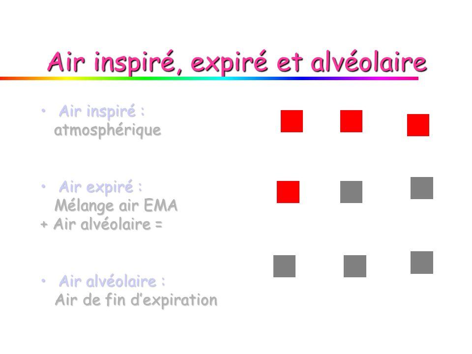 Air inspiré, expiré et alvéolaire Air inspiré :Air inspiré : atmosphérique atmosphérique Air expiré :Air expiré : Mélange air EMA Mélange air EMA + Ai