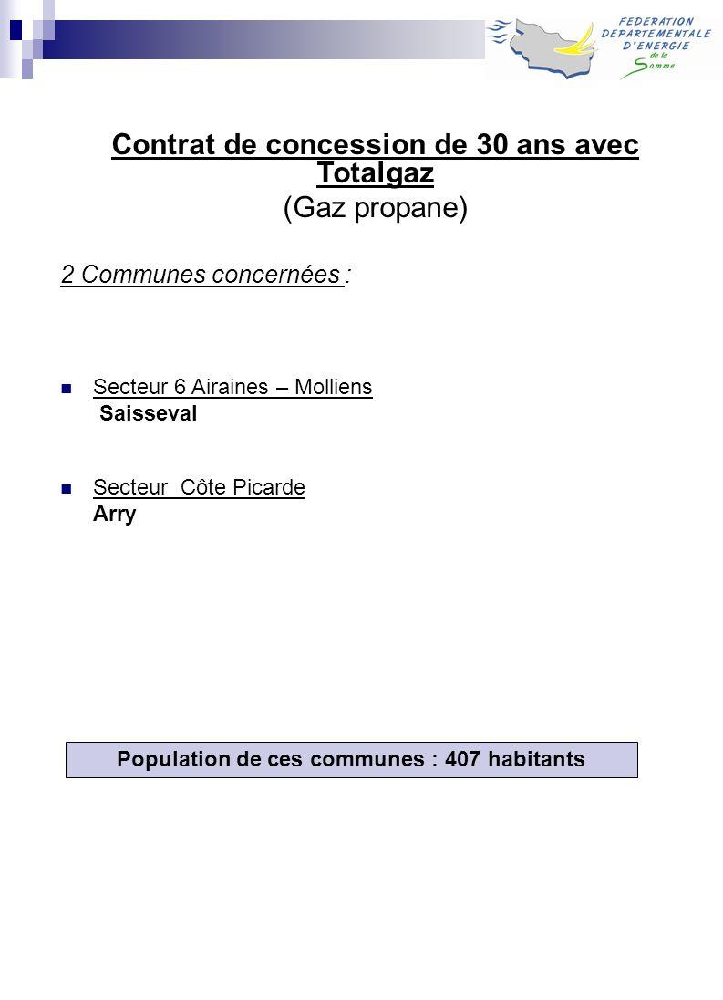 Population de ces communes : 407 habitants Contrat de concession de 30 ans avec Totalgaz (Gaz propane) 2 Communes concernées : Secteur 6 Airaines – Mo