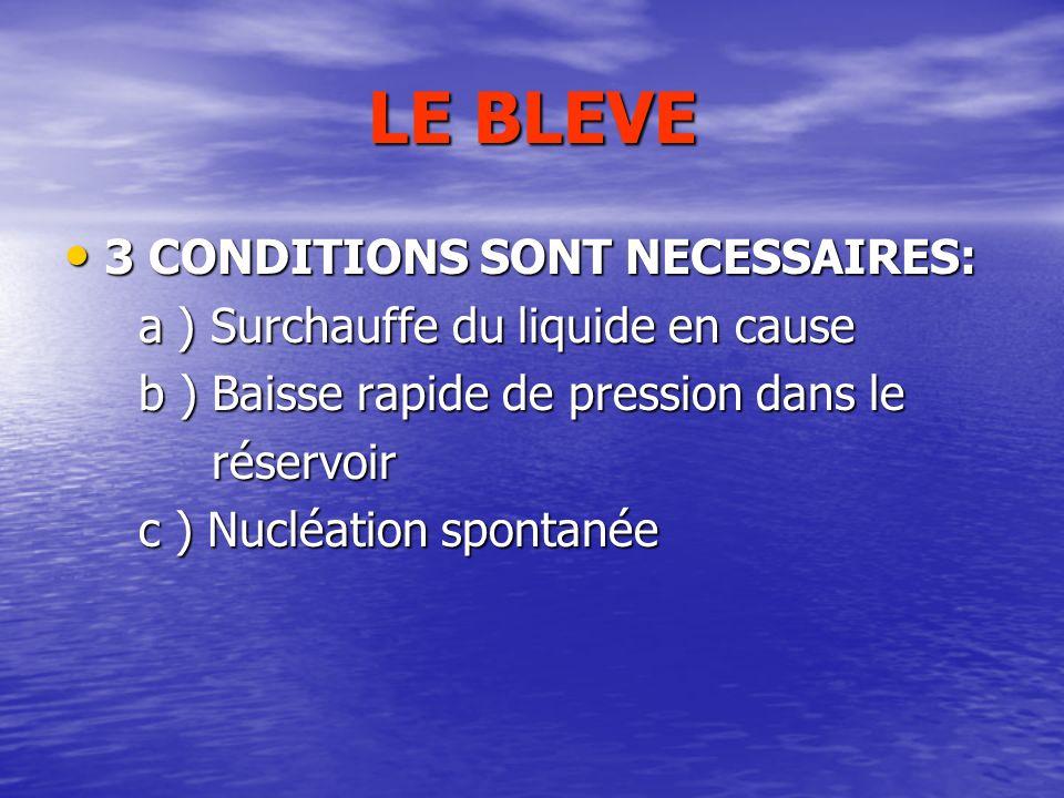QUELQUES DEFINITIONS UVCE UVCE : Nuage de vapeur dhydrocarbure dérivant BLEVE BLEVE : Ebullition explosive dun liquide et création dune surpression pa