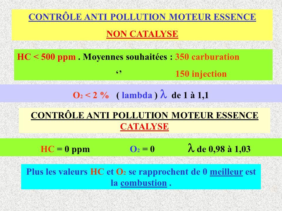 Type de véhicule Date de 1° mise en circulation Polluant, Valeurs maxi., Conditions Essence tous types AVEC catalyseur CO < 0,5 % au ralenti. Moteur c