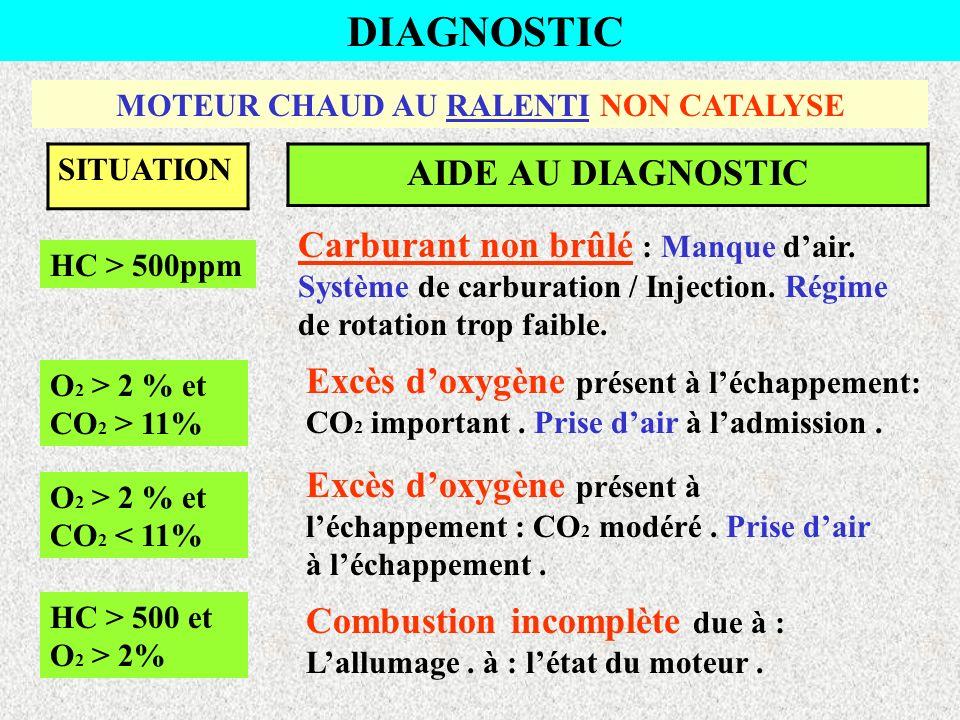 CONTRÔLE ANTI POLLUTION MOTEUR ESSENCE NON CATALYSE HC < 500 ppm. Moyennes souhaitées : 350 carburation 150 injection O 2 < 2 % ( lambda ) de 1 à 1,1