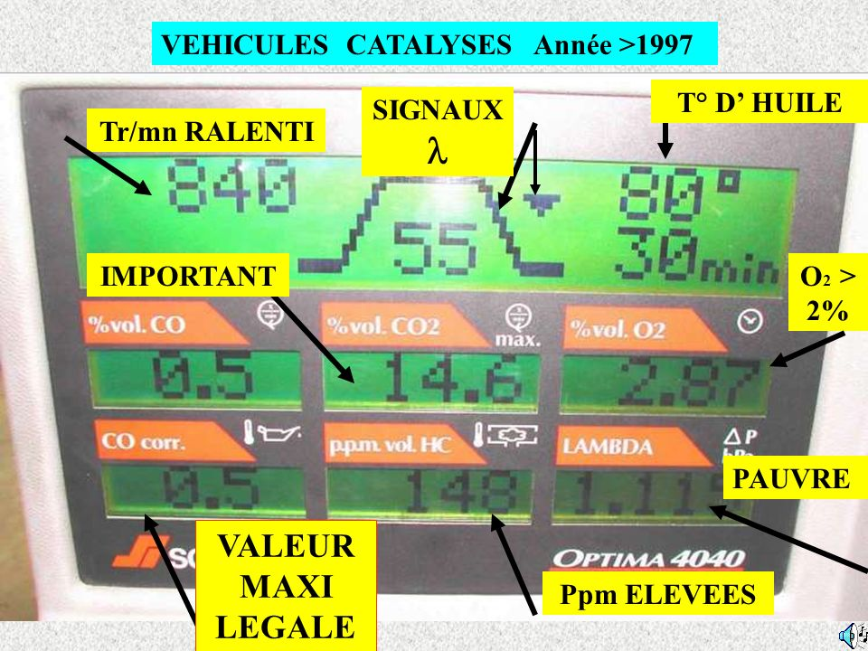 DIAGNOSTIC MOTEUR CHAUD CATALYSE SITUATION AIDE AU DIAGNOSTIC LAMBDA CO > à 0,8 % 1 Pot catalytique HS sonde bonne.