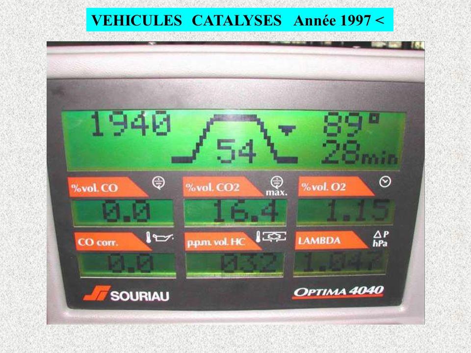 VEHICULES CATALYSES Année >1997 Tr/mn RALENTI VALEUR MAXI LEGALE O 2 > 2% Ppm ELEVEES PAUVRE IMPORTANT T° D HUILE SIGNAUX