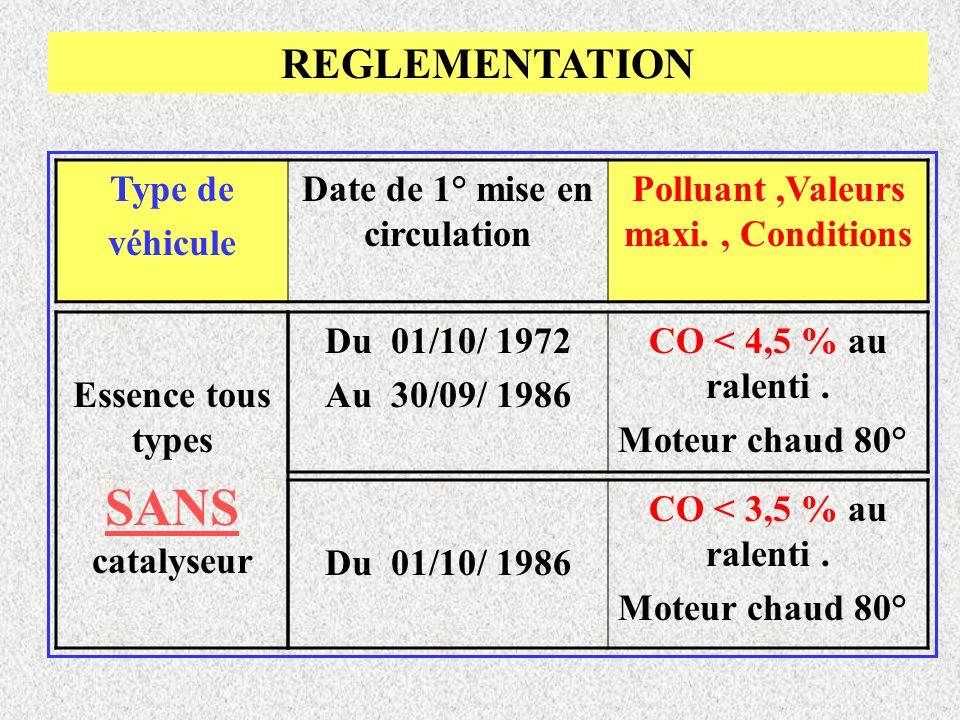 Type de véhicule Date de 1° mise en circulation Polluant,Valeurs maxi., Conditions Essence tous types SANS catalyseur Du 01/10/ 1972 Au 30/09/ 1986 CO < 4,5 % au ralenti.