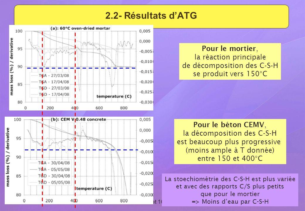 Revue du GL ESC - 15 et 16 septembre 2009 14 2.2- Résultats dATG Pour le mortier, la réaction principale de décomposition des C-S-H se produit vers 15