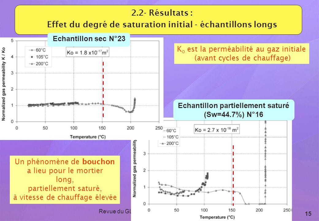 Revue du GL ESC - 15 et 16 septembre 2009 15 2.2- Résultats : Effet du degré de saturation initial - échantillons longs K o est la perméabilité au gaz