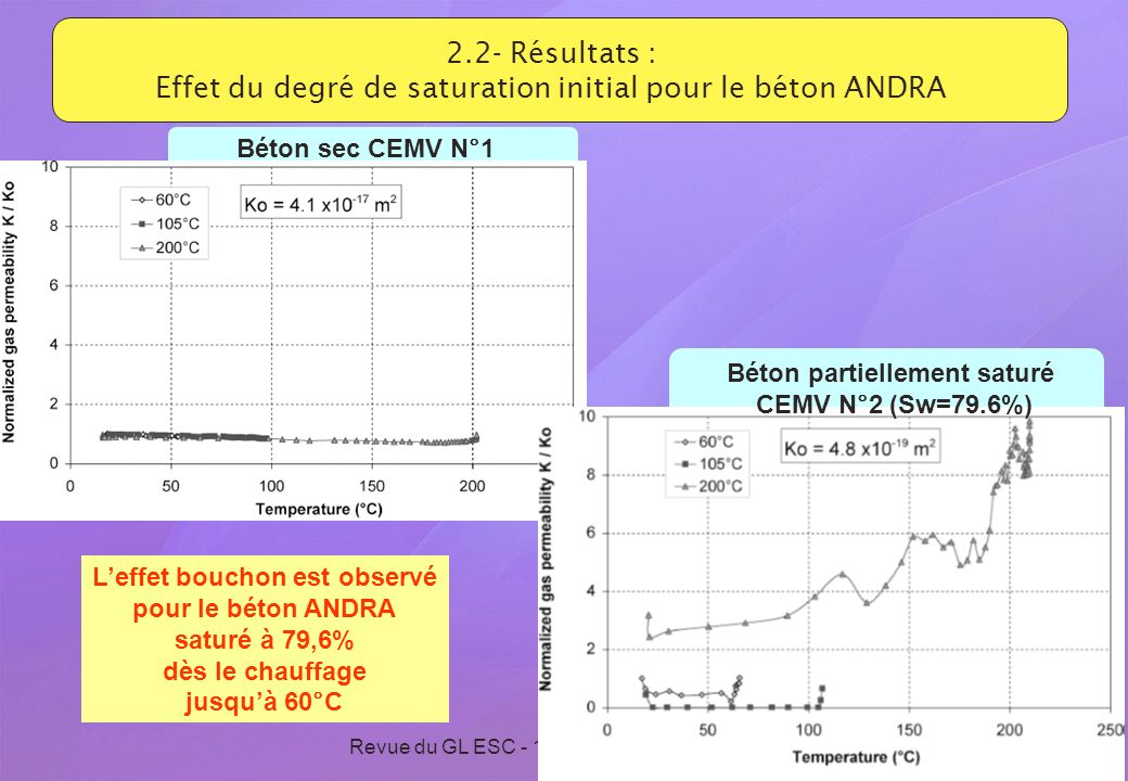 Revue du GL ESC - 15 et 16 septembre 2009 18 2.2- Résultats : Effet du degré de saturation initial pour le béton ANDRA Béton sec CEMV N°1 Béton partie
