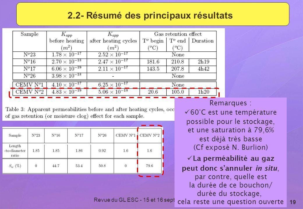 Revue du GL ESC - 15 et 16 septembre 2009 19 2.2- Résumé des principaux résultats Remarques : 60°C est une température possible pour le stockage, et u