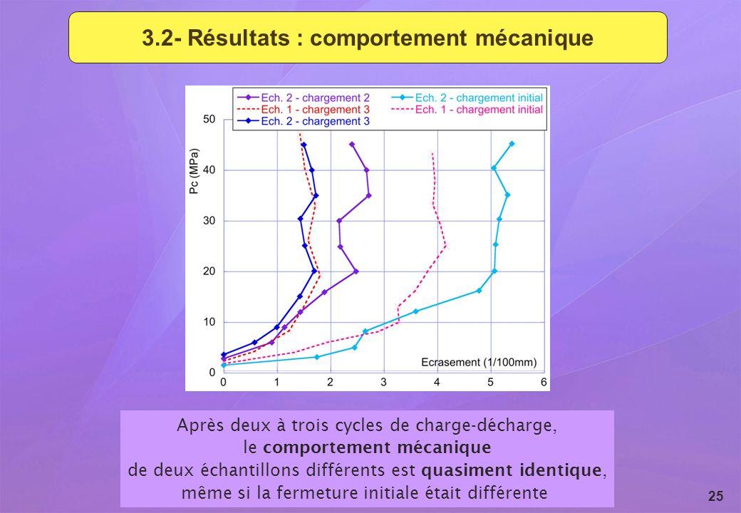 Revue du GL ESC - 15 et 16 septembre 2009 25 3.2- Résultats : comportement mécanique Après deux à trois cycles de charge-décharge, le comportement méc