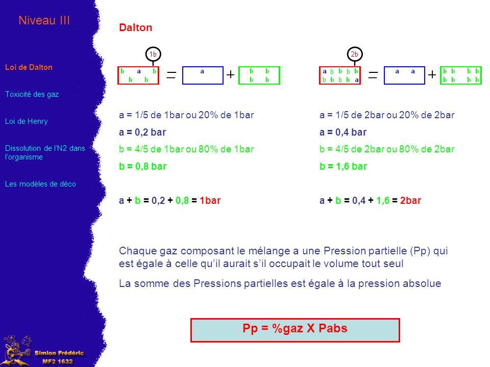 Dalton a = 1/5 de 1bar ou 20% de 1bar a = 0,2 bar b = 4/5 de 1bar ou 80% de 1bar b = 0,8 bar a + b = 0,2 + 0,8 = 1bar a = 1/5 de 2bar ou 20% de 2bar a