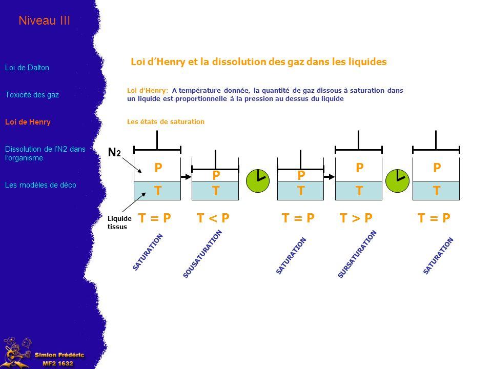 Loi dHenry et la dissolution des gaz dans les liquides Les courbes de saturation et de désaturation Niveau III Loi de Dalton Toxicité des gaz Loi de Henry Dissolution de lN2 dans lorganisme Les modèles de déco