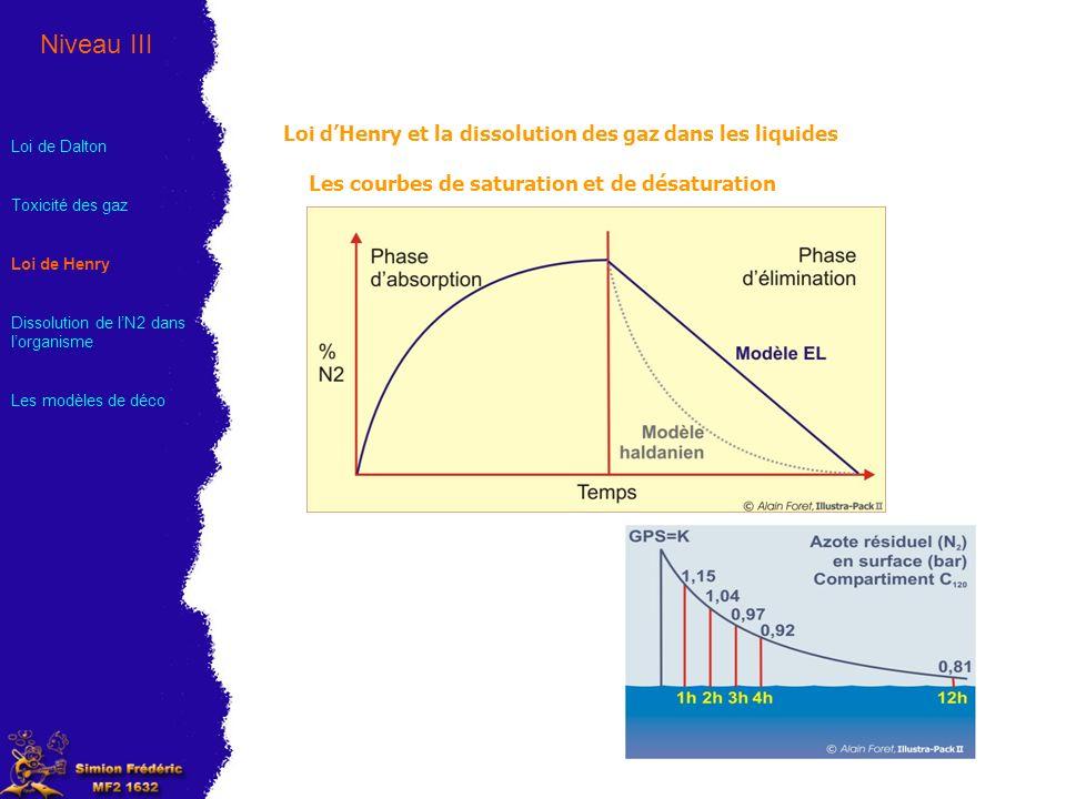 Loi dHenry et la dissolution des gaz dans les liquides Évolution de létat de saturation au cours dune plongée Liquide tissus N2N2 T = P saturation P T T < P sous saturation T < P sous saturation T < P sous saturation T = P sursaturation T = P saturation T >> P Sursaturation Critique .
