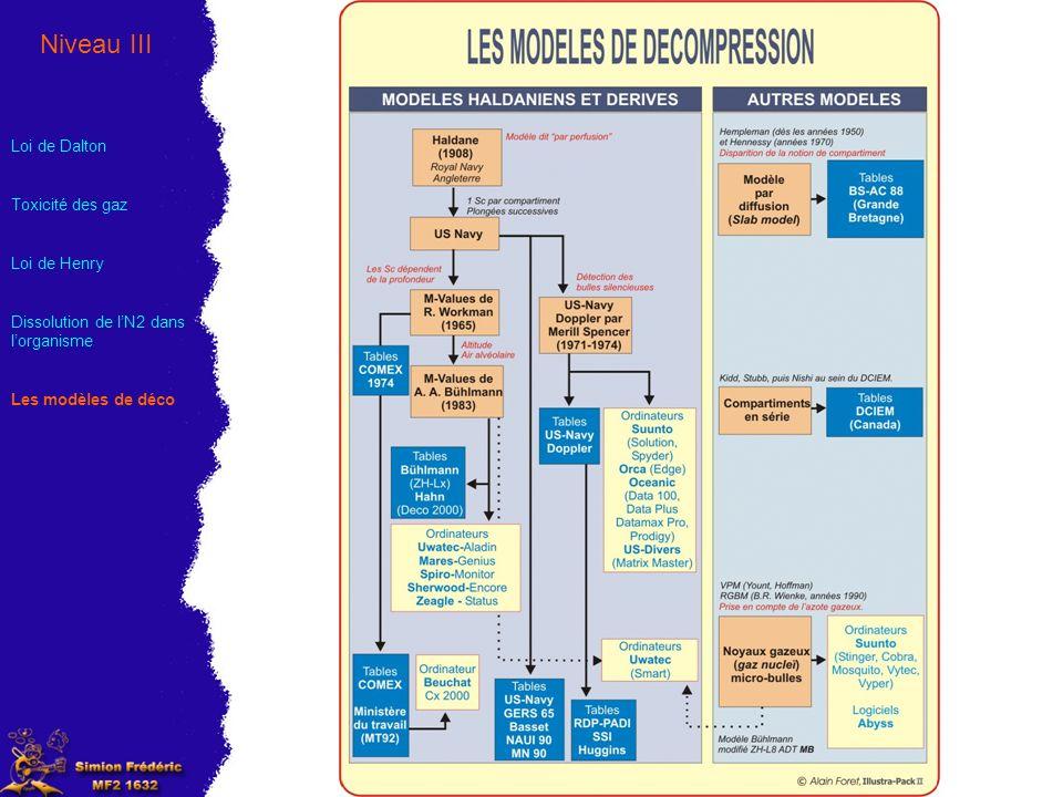 Niveau III Loi de Dalton Toxicité des gaz Loi de Henry Dissolution de lN2 dans lorganisme Les modèles de déco