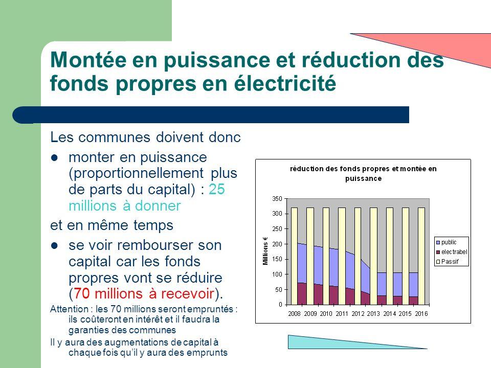 Montée en puissance et réduction des fonds propres en électricité Les communes doivent donc monter en puissance (proportionnellement plus de parts du
