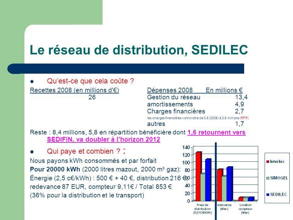 Le réseau de distribution, SEDILEC Quest-ce que cela coûte ? Recettes 2008 (en millions d') Dépenses 2008En millions 26Gestion du réseau13,4 amortisse