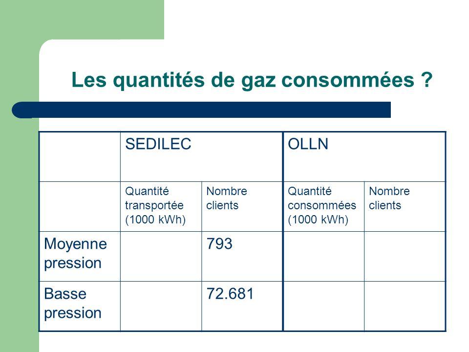 Les quantités de gaz consommées ? SEDILECOLLN Quantité transportée (1000 kWh) Nombre clients Quantité consommées (1000 kWh) Nombre clients Moyenne pre