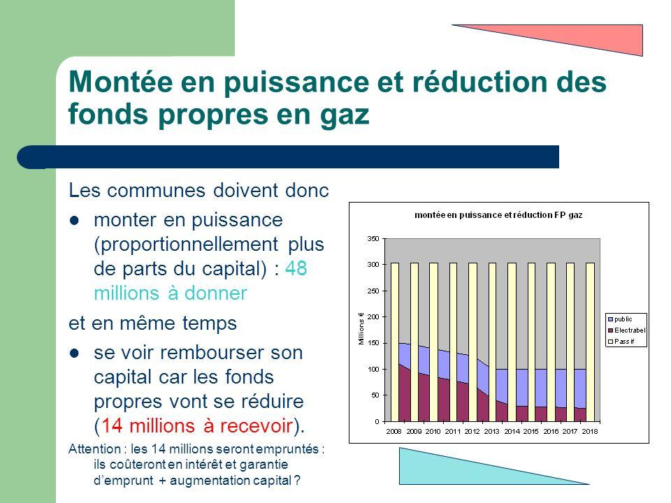 Montée en puissance et réduction des fonds propres en gaz Les communes doivent donc monter en puissance (proportionnellement plus de parts du capital)