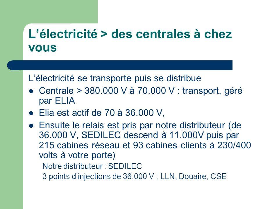 Lélectricité > des centrales à chez vous Lélectricité se transporte puis se distribue Centrale > 380.000 V à 70.000 V : transport, géré par ELIA Elia
