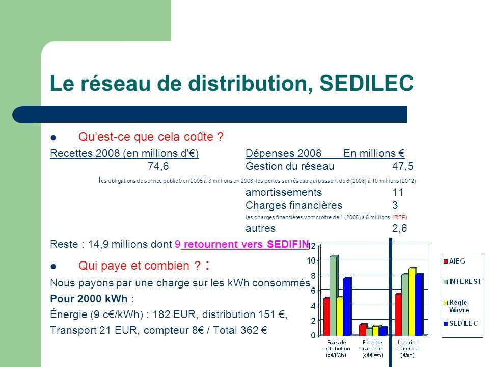 Le réseau de distribution, SEDILEC Quest-ce que cela coûte ? Recettes 2008 (en millions d') Dépenses 2008En millions 74,6Gestion du réseau47,5 l es ob