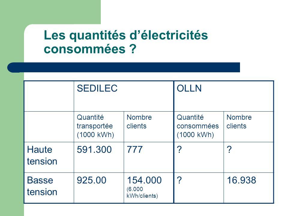 Les quantités délectricités consommées ? SEDILECOLLN Quantité transportée (1000 kWh) Nombre clients Quantité consommées (1000 kWh) Nombre clients Haut
