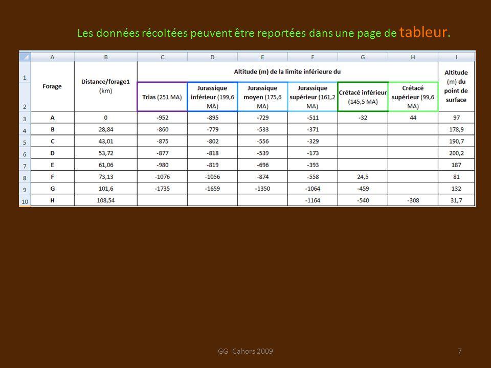 GG Cahors 20097 Les données récoltées peuvent être reportées dans une page de tableur.