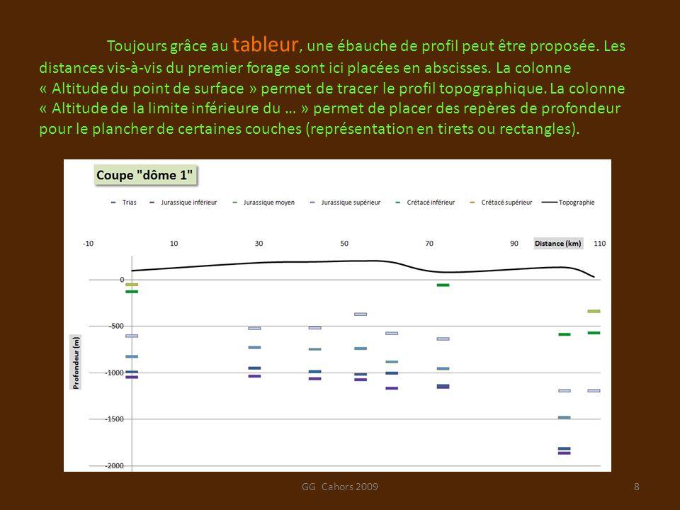 GG Cahors 20098 Toujours grâce au tableur, une ébauche de profil peut être proposée. Les distances vis-à-vis du premier forage sont ici placées en abs