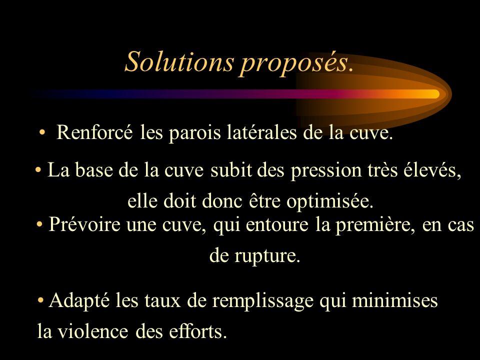 Solutions proposés.Renforcé les parois latérales de la cuve.