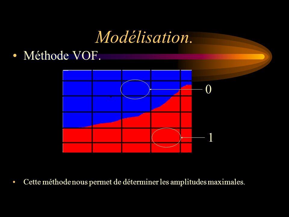 Méthode VOF. Modélisation. 1 0 Cette méthode nous permet de déterminer les amplitudes maximales.