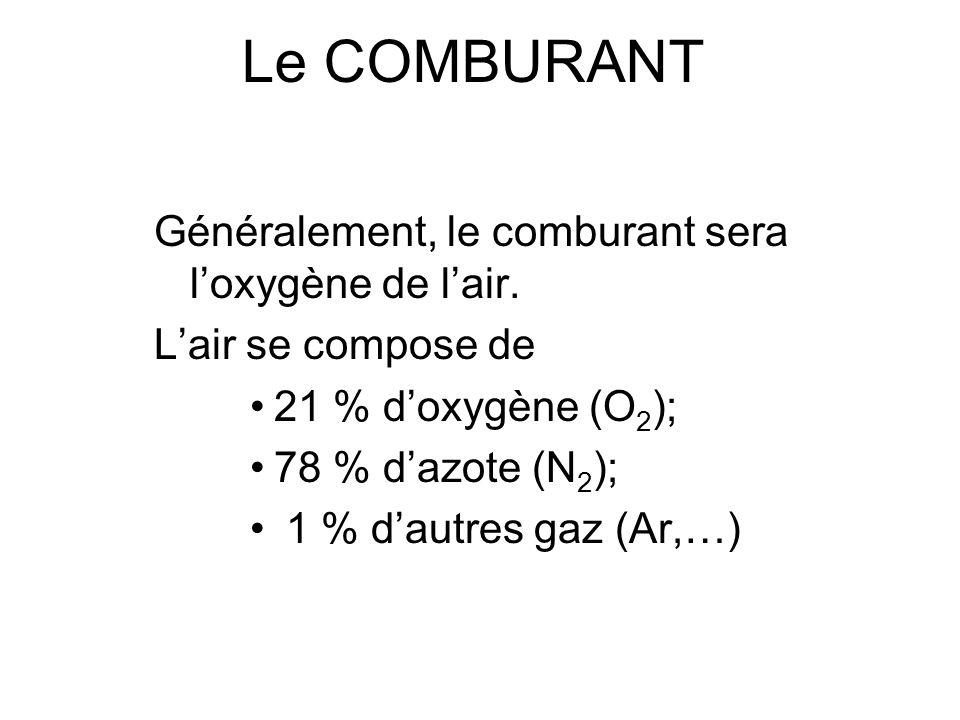 La COMBUSTION Exemple de combustion: Papier, bois, textile, … à base de carbone 2 C + O 2 2 CO C + O 2 CO 2 C + O 2 CO 2