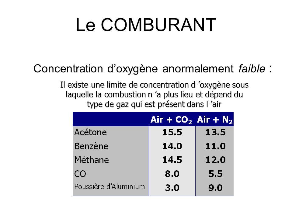 Le COMBURANT Concentration doxygène anormalement élevée : Danger d inflammation augmente : Moins de quantité de chaleur nécessaire Moins de quantité d