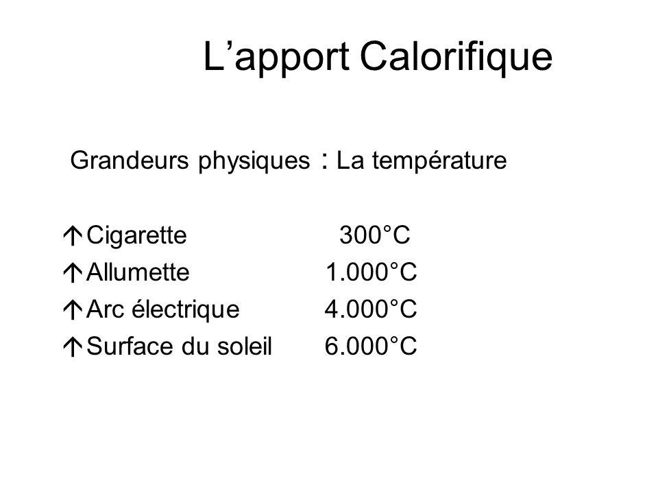 Lapport Calorifique Grandeurs physiques : La température Lénergie calorifique La chaleur massique Le rayonnement calorifique