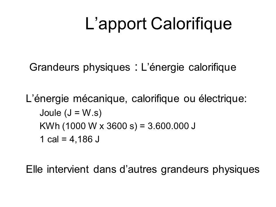 Lapport Calorifique Grandeurs physiques : La température áCigarette 300°C áAllumette1.000°C áArc électrique4.000°C áSurface du soleil6.000°C