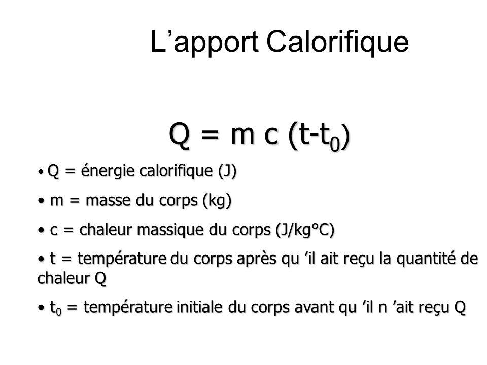 Lapport Calorifique Grandeurs physiques : La chaleur massique (J/kg °C) (anciennement Chaleur spécifique) Cest la quantité de chaleur (J) nécessaire à