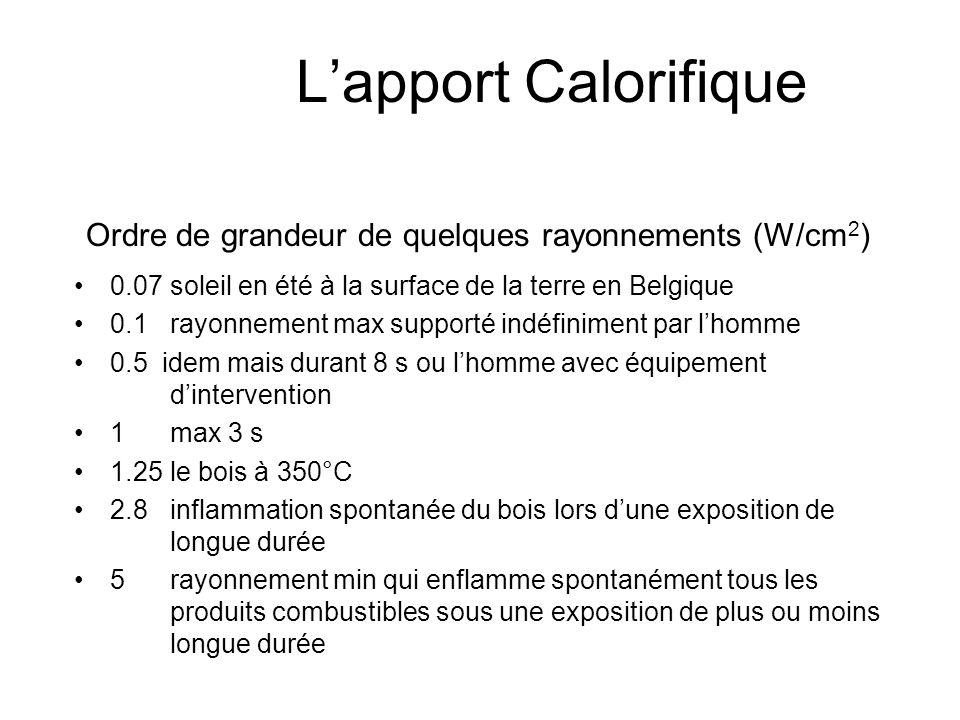 Lapport Calorifique Grandeurs physiques : Le rayonnement calorifique Le rayonnement calorifique émis par un corps A peut être calculé par la formule d