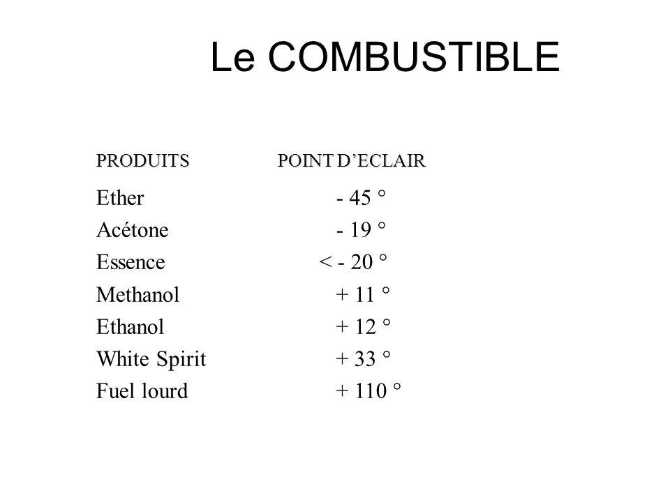 Le COMBUSTIBLE Le point déclair: Cest la température la plus basse à laquelle le liquide inflammable émet suffisamment de vapeurs pour que celles-ci,