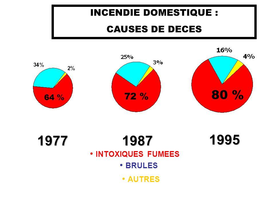 Jour : 75% Nuit : 25% 100 MORTS PAR AN 100 MORTS PAR AN 13.000 Incendies par an Transport10% Travail 20% MAISON70%