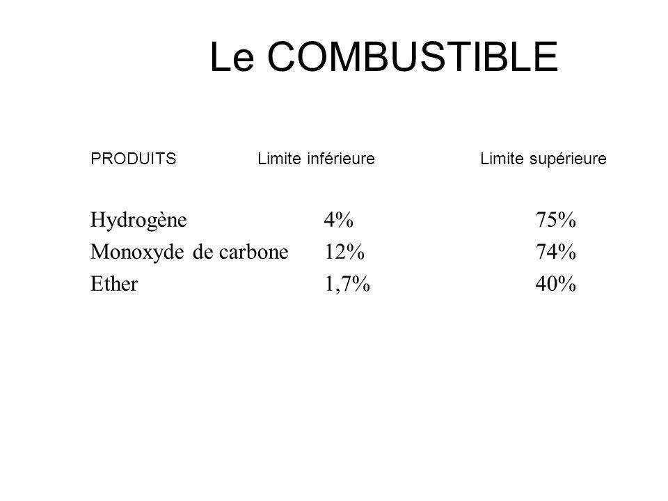 PRODUITSLimite inférieure Limite supérieure Acétylène 2,5%80% Acétone 2%13% Ethanol 2,5% 19% Benzène 1,4% 8% Essence 1,4% 6% Butane 1,6% 8,5% Octane 0