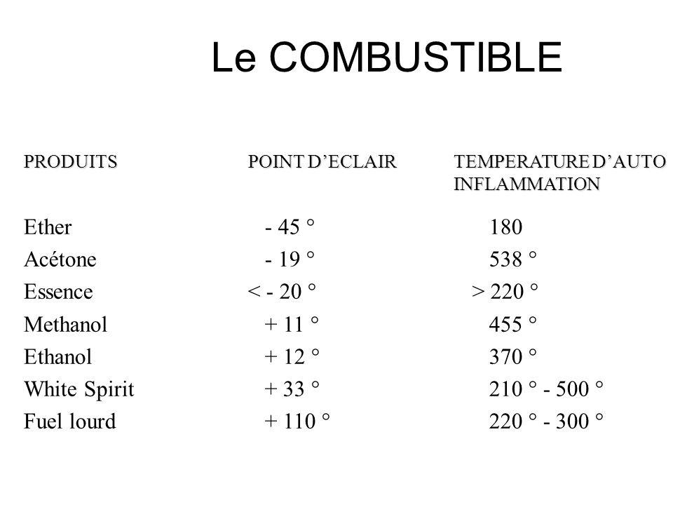 La température dauto-inflammation est la température minimale à laquelle le mélange senflamme spontanément sans présence détincelle, flamme ou corps c